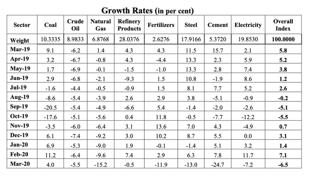 Corona Economics